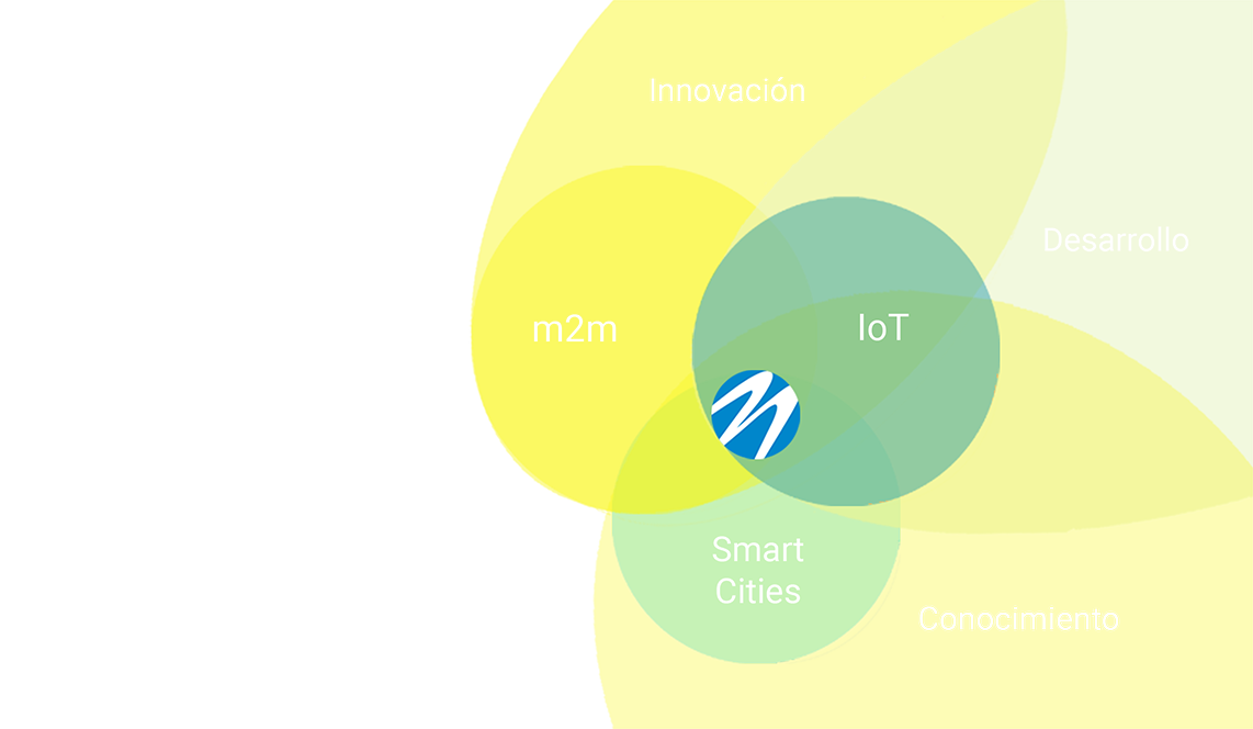 Movildat desarrollo de IoT y m2m. Smart city e innovación